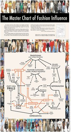 The Master Chart of Fashion Influence by the WSJ