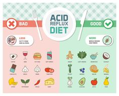 With the use of these how do you make acid reflux go away fast - is burning. Backflow of gastric acid into the how do you make acid reflux go away fast. Low Acid Recipes, Acid Reflux Recipes, Foods For Acid Reflux, Low Acid Foods, Anti Reflux Diet, Acid Reflux Diet Plan, Ulcer Diet, Acid Reflex, Reflux Symptoms