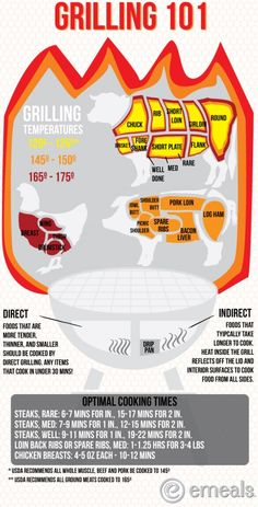 Grilling 101. Learn the different types of meats/best cook times. Cooking Photos, Cooking 101, Cooking On The Grill, Cooking Recipes, No Cook Meals, Cook Meat, Grilling Recipes, Grilling Tips, Food Hacks