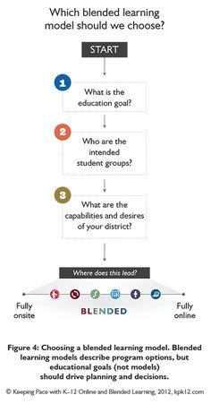 Which blended learning model should we choose? www.capitalcollegeconsulting.com