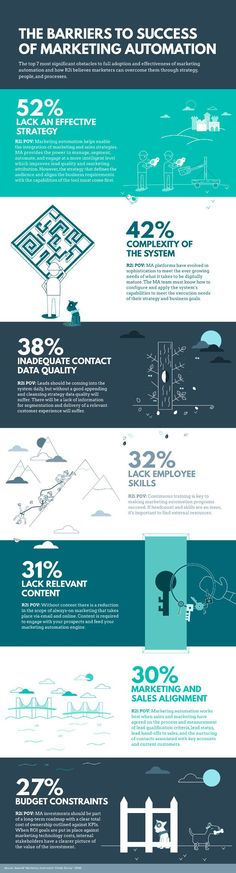 #Marketing #Infographic - How to Avoid Barriers to Marketing Automation Tool Adoption & Implementation