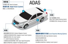 ADAS-永彰 #StockFeel #car #ADAS