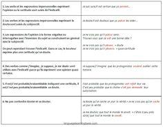 Exprimer des doutes et des certitudes. Subjonctif ou l'indicatif. - learn French,grammar