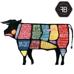 Now I want to butcher my own cow! Detailed Cow Butcher Diagram - Use Every Part of the Cow cuts of beef poster Chuck Eye Roast, Carnicerias Ideas, Blade Roast, Decoration Restaurant, Perfect Steak, Butcher Shop, Meat Butcher, Local Butcher, Animal Science