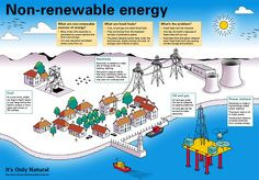 We have been dependent on non renewable energy sources to answer our energy needs. But they will run out and need to be replaced by renewable energy sources. Types Of Renewable Energy, Renewable Energy Projects, Advantages Of Solar Energy, Energy Resources, Maths Resources, Electrical Energy, Greenhouse Gases, Energy Technology, Environmental Science