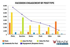 Super informative stats on what type of Facebook posts get the most engagement. 6-25-12
