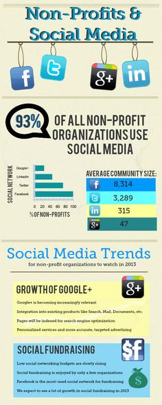 Social Media is not optional for non-profit organizations--to stay relevant and raise funds you must be on top of the social media trends!