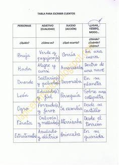 Ya hemos visto algunas técnicas para escribir cuentos: utilizando las cartas de Propp, aprovechando diversos objetos, fabricando arti...