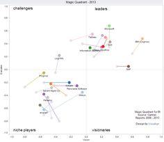 Gartner's Magic Quadrant for Business intelligence, changes from 2012 to 2013 Business Intelligence, Magic, Design