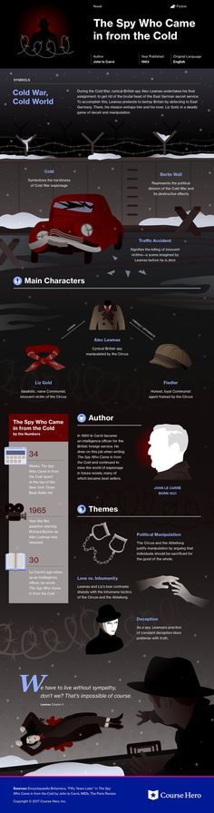 Spy Who Came in From the Cold Study Guide This infographic on The Spy Who Came in From the Cold is both visually stunning and informative! Teaching Literature, World Literature, Classic Literature, Classic Books, E Commerce, Good Books, Books To Read, Reading Books, Book Infographic