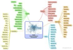 Gephi Mind Map. Network analysis and visualization software
