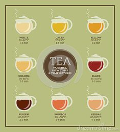 tea-varieties-brewing-time-temperature-instructions-steeping-types-glass-teapots-infographic-poster-78615006.jpg (400×440)