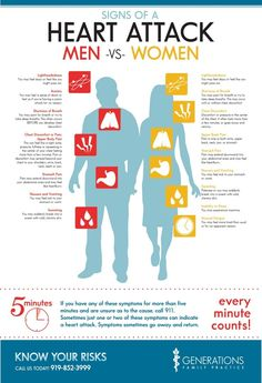 Infographic: Signs of a Heart Attack in Men & Women   Generations Family Practice