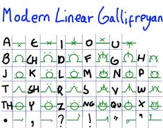"""gifoverit: """" A short guide to Linear Gallifreyan. This is, quite simply, an…"""