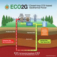 CO2 based geothermal power plant #auspol
