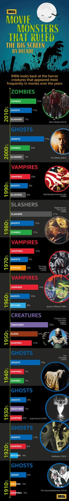 Horror Monsters that Ruled the Screen each Decade - Imgur