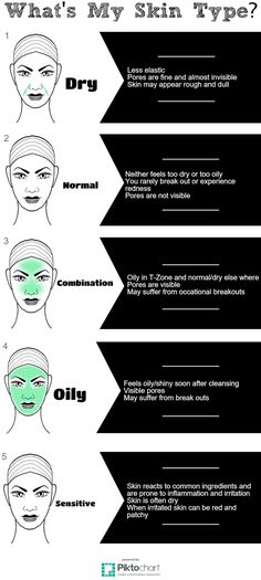 Idée fixe Complex: What's my skin type