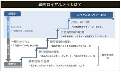01-what-is-customer-loyalty-fig2.png 650×389ピクセル