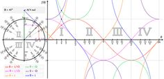 Touch Trigonometry visualization for trig functions in both radians and degrees