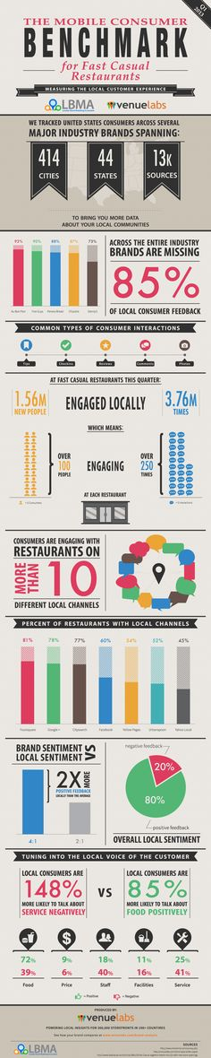 The Mobile Consumer Benchmark for Fast Casual Restaurants - Infographic