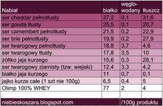 400. Źródła białka zwierzęcego i roślinnego - tabela - Niebieskoszara - fit blog młodej mamy Cheddar, Periodic Table, Health, Blog, Diet, Macros, Periotic Table, Periodic Table Chart, Salud