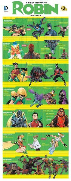 """75 anos do ROBIN! Infográfico revela evolução de todos os """"Robins"""" - Actions & Comics"""