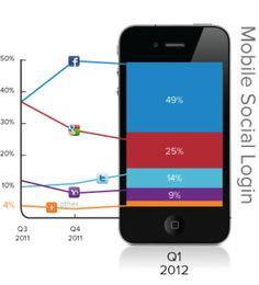 Cijfers van sociale logins begin 2012