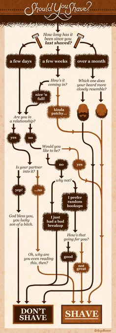 Flowchart: Do You Need to Shave?  http://www.collegehumor.com/post/6952378/flowchart-do-you-need-to-shave