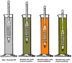 Propiedad quimica