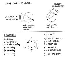 I have been working with improvisation master Mike Bonifer to describe the kinds of work practices that have the potential to transform organizations from mechanistic bureaucracies into living, adaptive systems.
