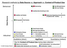 Research methods by Data Source vs. Approach vs. Context of Product Use  Three dimensions:      Attitudinal vs. Behavioral      Qualitative vs. Quantitative      Context of Website or Product Use