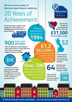 Celebrating 20 year of Relocation Agent Network!
