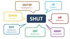 Глагол shut многие знают по фразовому сочетанию shut up – «замолчать». Тем не менее, это не единственное сочетание – ведь есть еще масса предлогов и наречий, которые неплохо смотрятся с shut. Давайте взглянем на них поближе.