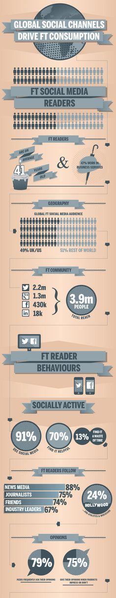 Periodistas 21: Cómo usa Financial Times las redes sociales