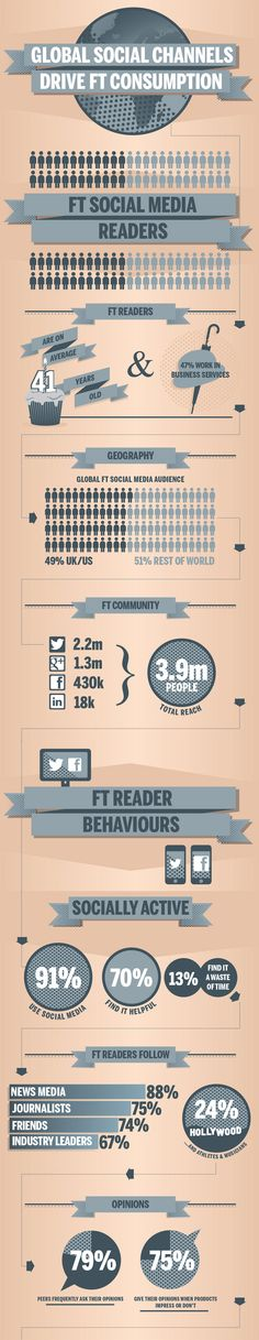 FT Global Social Channels Infographic