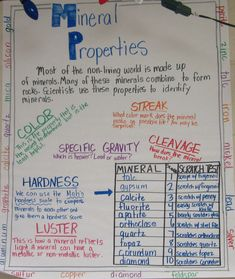 Properties of Minerals anchor chart