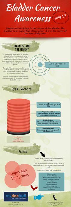 Infographic: Bladder Cancer Awareness & Statistics   MyDocHub
