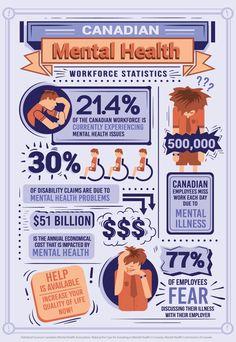 Canadian Mental Health Workforce Statistics