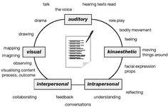 vak learning styles - Google Search