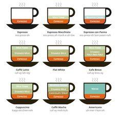 カフェラテ、カフェモカ、エスプレッソにカプチーノなど、全9種類のコーヒーの違いを、一枚の画像でシンプルに表現!