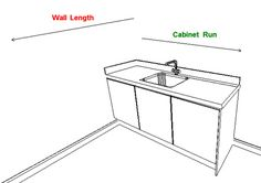Cabinetry runs explained