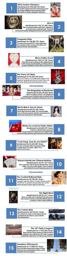 Liu Xiang's withdraw, the Party Congress and popular online expressions. Chinese netizens had been active on weibo and 2012 is not the exception. Sina Weibo, Gangnam Style, Most Popular, Infographics, Public, Social Media, China, Top, Infographic