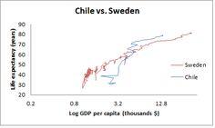 Chile vs. Sweden