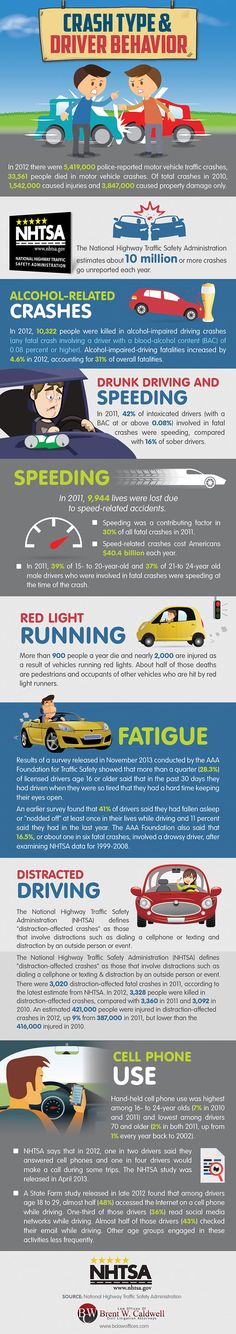This infographic illustrates statistics on crash types and driver behavior based on findings from the National Highway Traffic Safety Administration. Did you know there are over 10 million unreported crashes each year? It's no surprise that alcohol and speed are a factor in many car accidents but the numbers might scare you. This infographic covers everything from distracted driving to red light running. #infographics