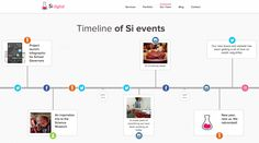 Timeline from Si Digital. This time, the timeline is displayed horizontally! worth checking out.