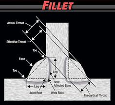 fillet weld is the most common type of structural weld. Although not as strong as a groove weld. Pipe Welding, Welding Tips, Arc Welding, Welding Table, Mechanical Engineering Design, Civil Engineering, Welding Inspector, Pipeline Welding, Welding Classes