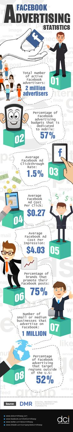 The infographic below presents some salient statistics that are indicative of the impact that Facebook advertising has had on ad revenues over this past year.