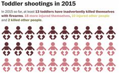 A meme correctly asserted that toddlers killed more Americans in 2015 than terrorists.