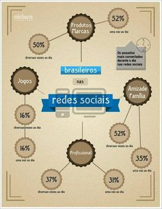 Brasileiros são os que mais acessam Redes Sociais no mundo. Sua empresa sabe sobre o que é conversado? #infografico