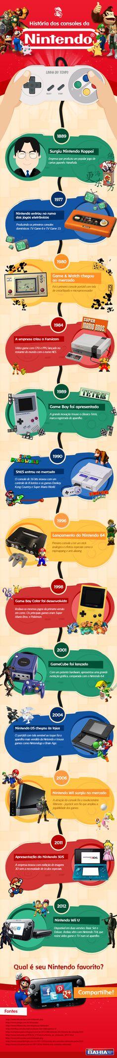 The History of Nintendo (ES)